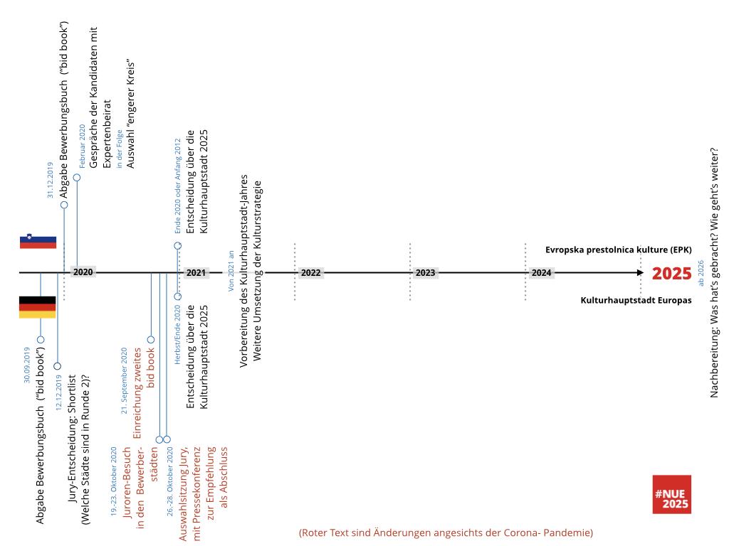 Grafische Darstellung des Bewerbungsablaufs